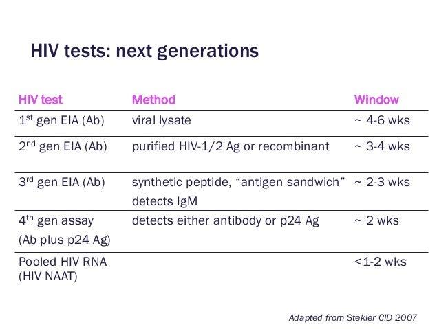 High Sensitivity HIV Testing and Translational Science