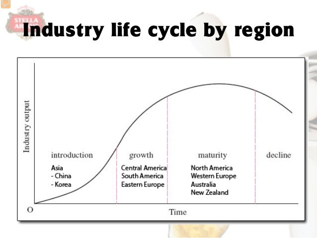 industry life cycle for easyjet The cio and head of digital at easyjet tell computer weekly price is not the only  way to gain competitive advantage in the airline industry  tibco and the nine  phases of the 'full' api lifecycle – cw developer network.