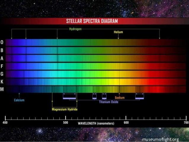 Stellar Classification Systems
