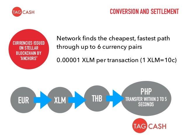 Path Payment Diagram