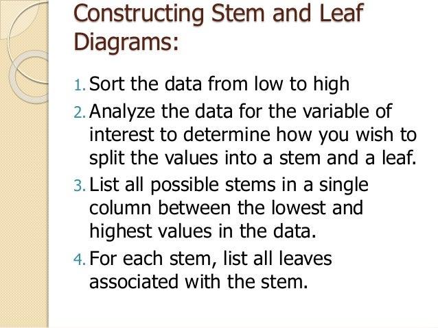 Stem And Leaf Diagram Ppt Dfs