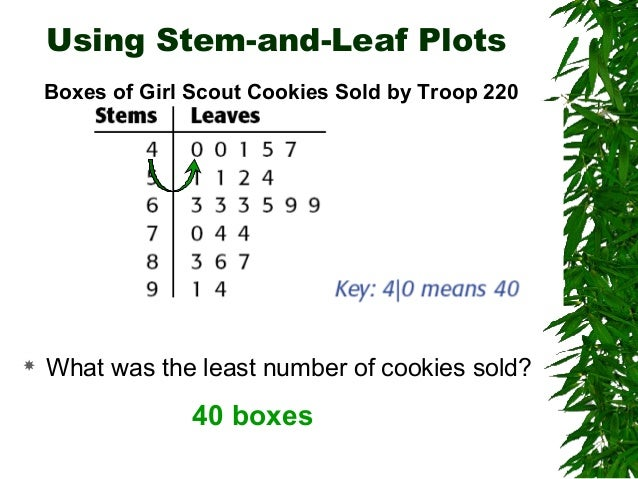 how to make a stem and leaf plot of heights