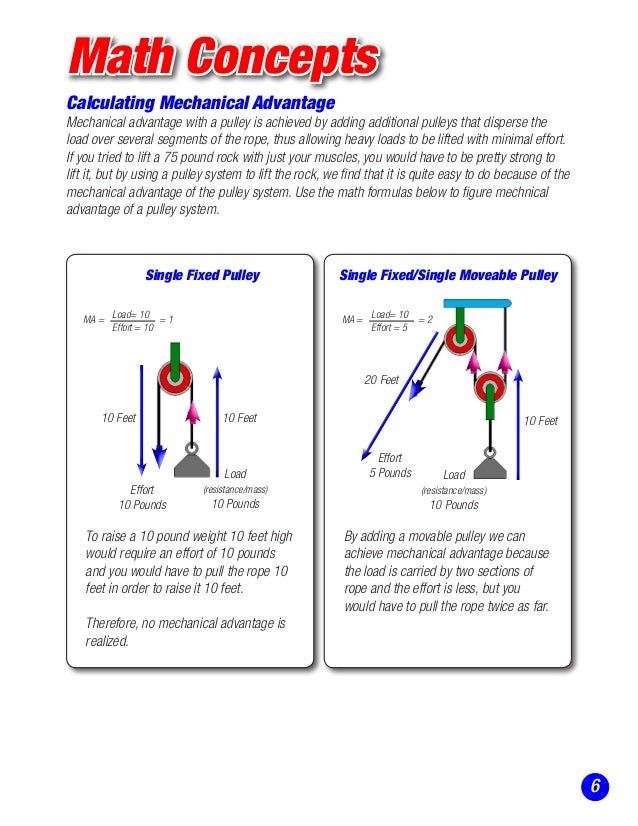 Fixed Pulley Equation : Stem education pulleys