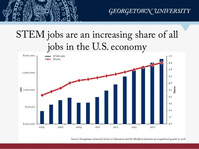 STEM jobs are an increasing share of all jobs in the U.S. economy
