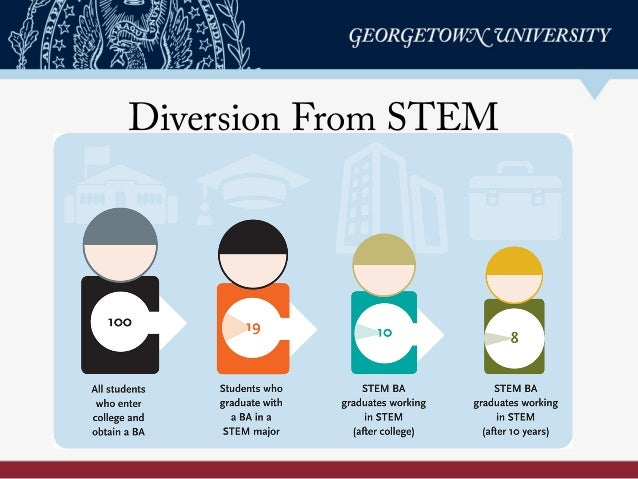 Diversion From STEM