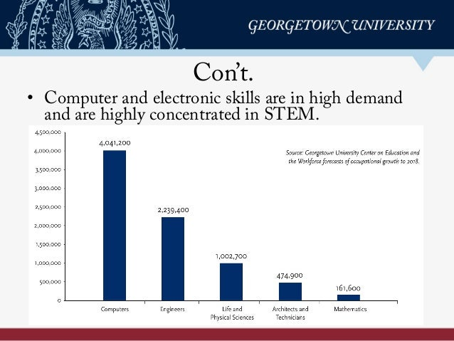 Con't. • Computer and electronic skills are in high demand and are highly concentrated in STEM.