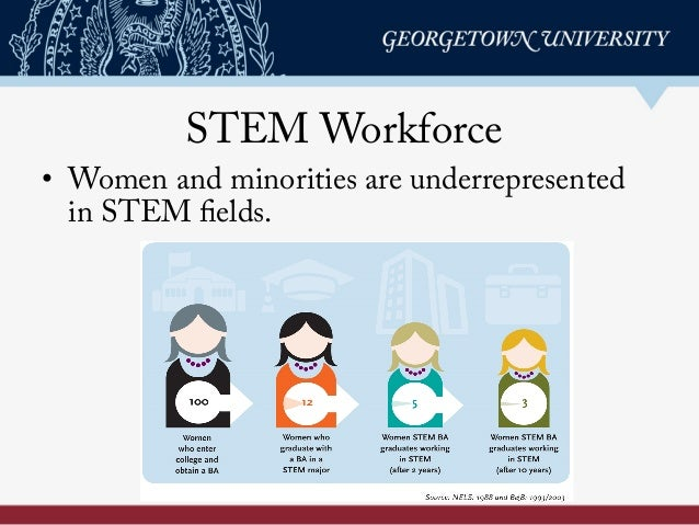 STEM Workforce • Women and minorities are underrepresented in STEM fields.
