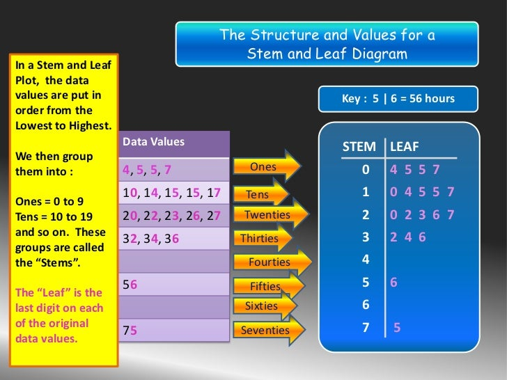 how to put decimals in a stem and leaf chart