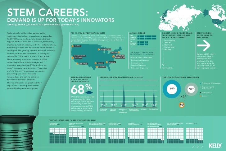 STEM careers:                                                                                                             ...