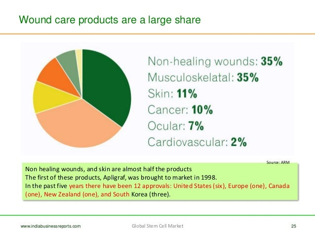 evaluation of the indian wound care market The surgical wound care product segment of the animal wound care market is anticipated to grow rapidly the growth of this sector can be contributed to factors such as increased use of products in the clinics and hospitals for the purpose of healing the wounds, rise in the number of pet wounds, and raised surgery number.
