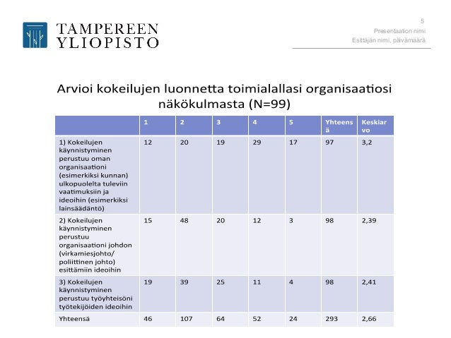 Presentaation nimi Esittäjän nimi, päivämäärä 5