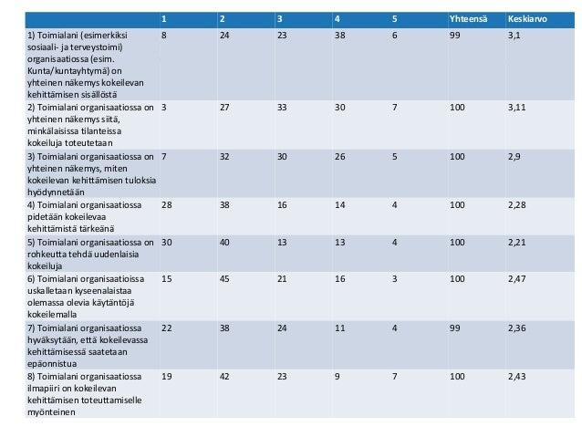 Presentaation nimi Esittäjän nimi, päivämäärä 6 1 2 3 4 5 Yhteensä Keskiarvo 1) Toimialani (esimerkiksi sosiaali- ja terve...