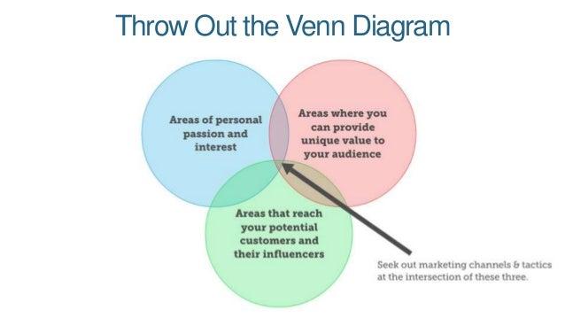 Throw Out The Venn Diagram