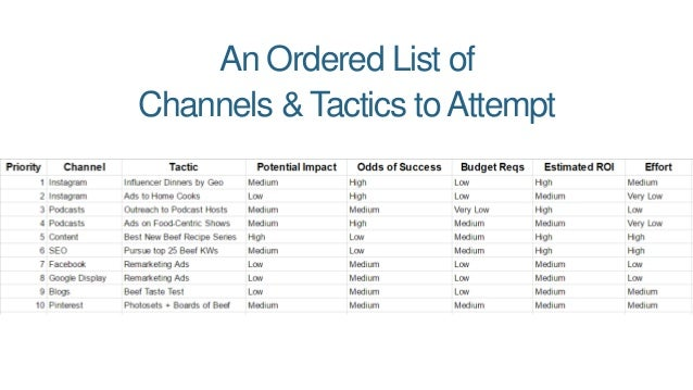 An Ordered List of Channels & Tactics toAttempt