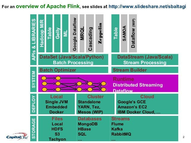 Step-by-Step Introduction to Apache Flink  Slide 2