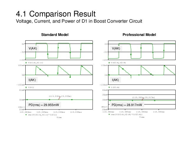 4.1 Comparison Result Voltage, Current, and Power of D1 in Boost Converter Circuit Professional Model Time 119.980ms 119.9...