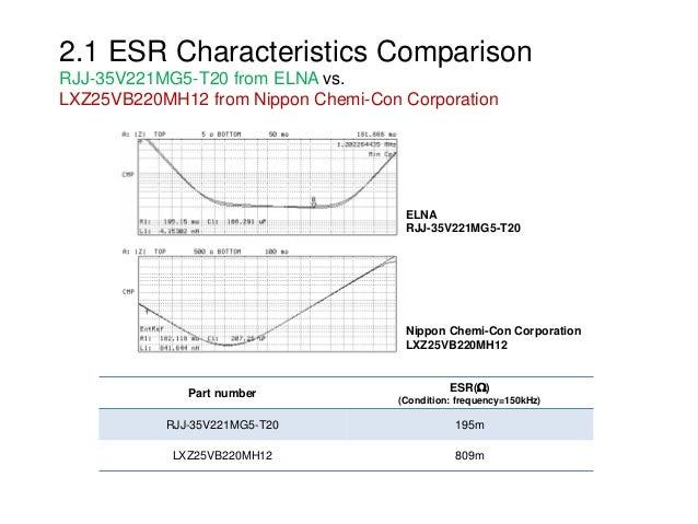2.1 ESR Characteristics Comparison RJJ-35V221MG5-T20 from ELNA vs. LXZ25VB220MH12 from Nippon Chemi-Con Corporation Part n...