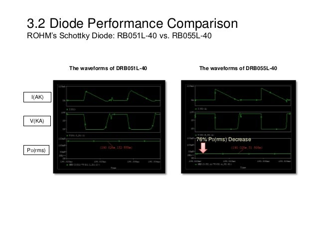 3.2 Diode Performance Comparison ROHM's Schottky Diode: RB051L-40 vs. RB055L-40 76% PD(rms) Decrease I(AK) V(KA) PD(rms) T...