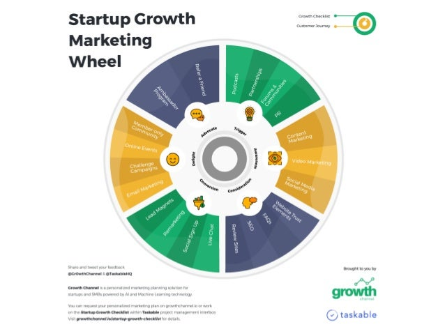 HOW TO APPLY GROWTH HACKING INTO YOUR MARKETING PROCESS HOW TO EFFECTIVELY APPLY SECONDARY DATA TO CONSTRUCT A MORE PRECIS...