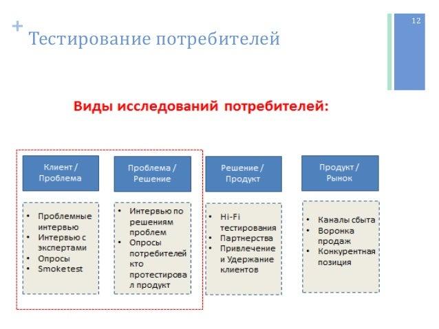 + Тестирование потребителей 12