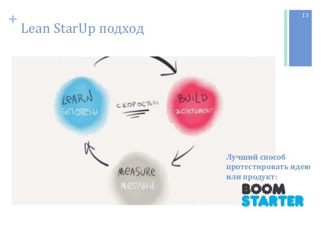 + Lean StarUp подход 13 Лучший способ протестировать идею или продукт:
