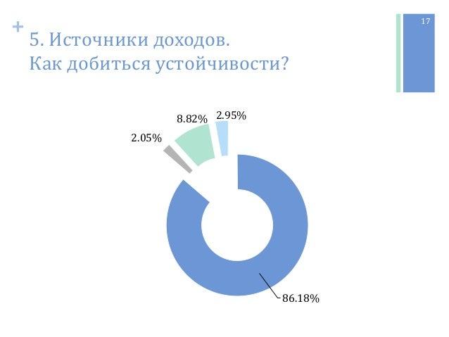 + 5. Источники доходов. Как добиться устойчивости? 17 86.18% 2.05% 8.82% 2.95%