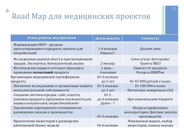 + Road Map для медицинских проектов Этапы работы над проектом Длительность Стоимость Формирование MVP – реально протестиро...