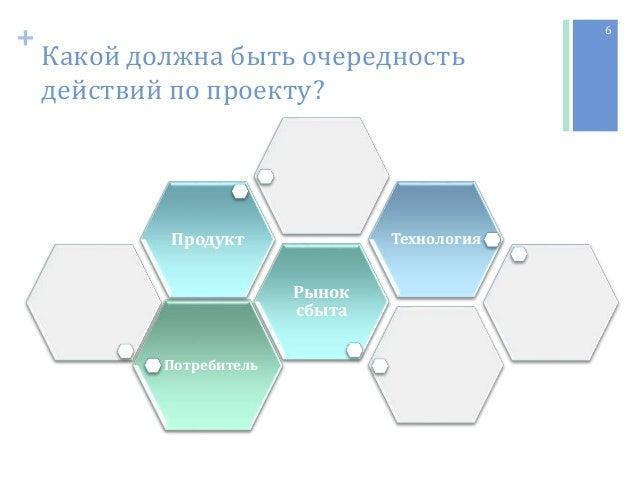 + Какой должна быть очередность действий по проекту? Потребитель Рынок сбыта Продукт Технология 6
