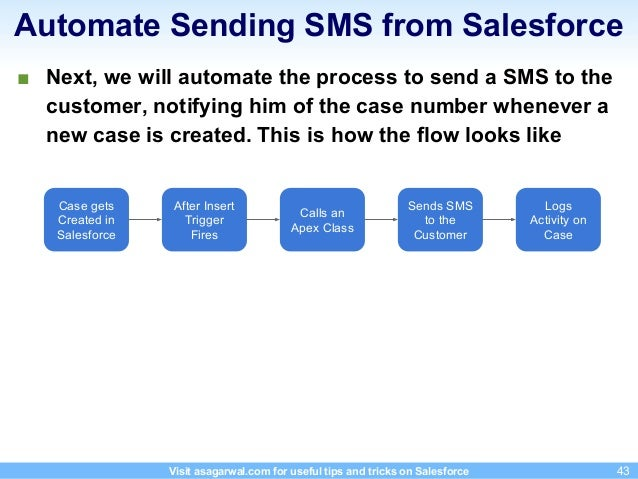 step by step guide on sending sms from salesforce receiving sms in rh slideshare net