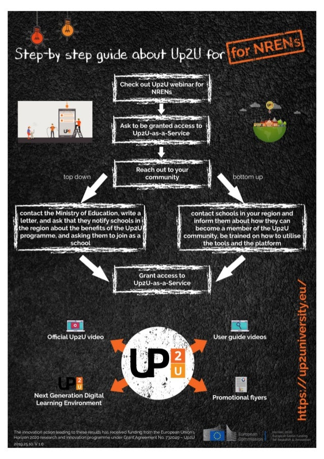 Up2U step by step guides for NRENs