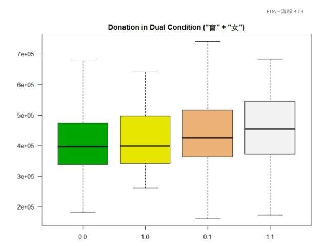 練習 B-03 以文章發行時間對捐款人數做 detrend 觀察資料特徵並創造新變數 利用 donation & donor 創造新變數 創造2 ~3 個新的標題相關變數 創造至少 2 個時間相關變數 EDA – 練習 B-03 105