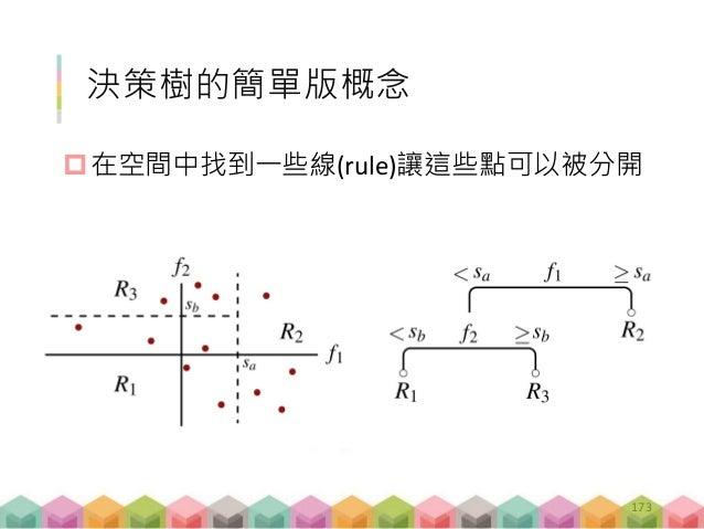 練習 D-01 (15 mins) 決策樹練習 改變 training /testing set 的比例 嘗試丟新的文章進去預測該篇文章的記者是誰, 並計算正確率 預測模型 – 練習 D-01 session_D_ex01.R 176