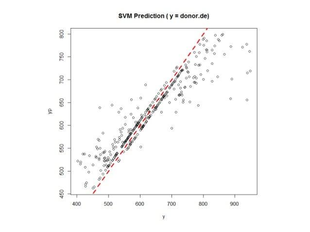 練習 D-03 (解答) 請以 leave-one-out 的方式做 SVM 的 cross validation。 計算 Pearson Correlation Coefficient 計算 Coefficient Determinat...