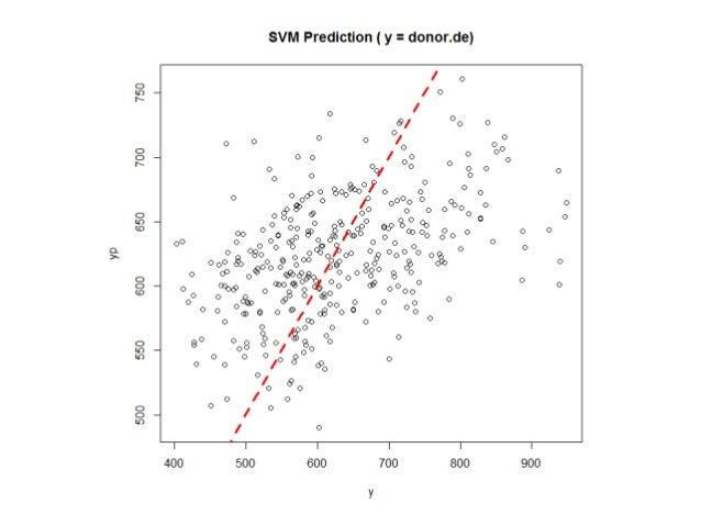 練習 D-04 (解答) 將資料切為前 25% 與最後 25% 兩類,做 SVM 的 classification 後,計算 accuracy 與 F1-score。 # 切 upper / lower classes quantile(d1...