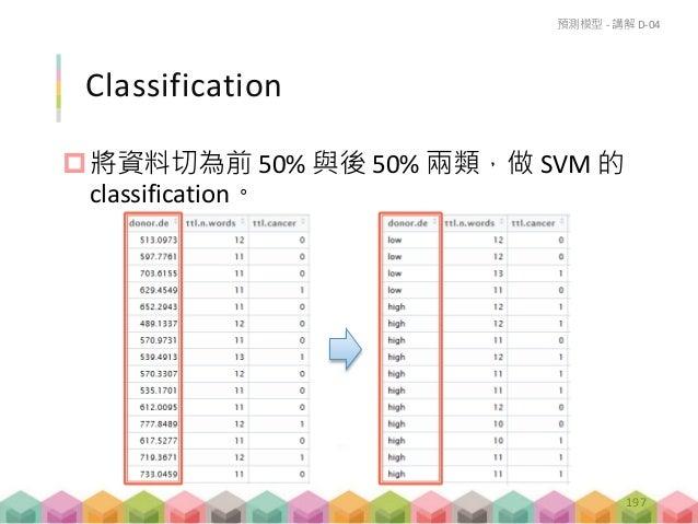 練習 D-05 (Homework) 請練習找出最好的 method 與 features 做預測 模型,提昇準確率,並做 cross validation。 預測模型 – 練習 D-05 202