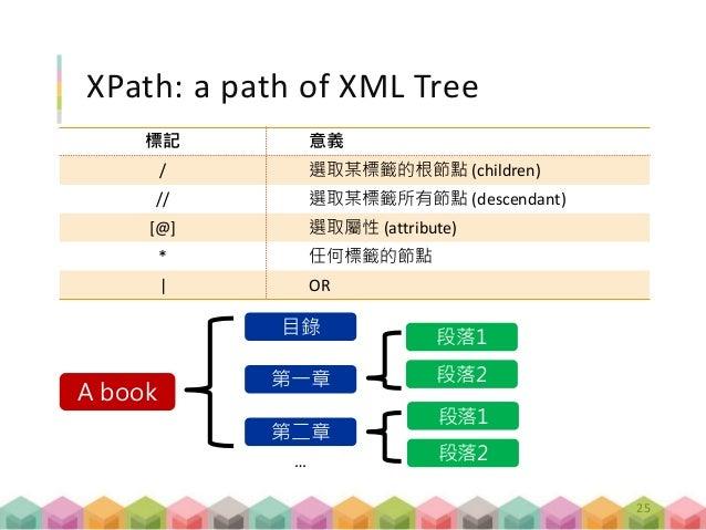 XPath: a path of XML Tree 標記 意義 / 選取某標籤的根節點 (children) // 選取某標籤所有節點 (descendant) [@] 選取屬性 (attribute) * 任何標籤的節點 | OR 25 A ...