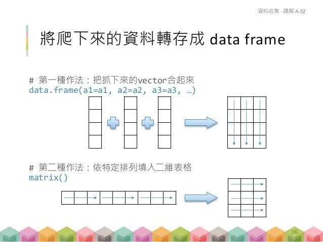 將爬下來的資料轉存成 data frame # 第一種作法:把抓下來的vector合起來 data.frame(a1=a1, a2=a2, a3=a3, …) # 第二種作法:依特定排列填入二維表格 matrix() 資料收集 - 講解 A-0...