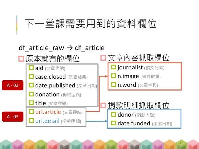 原本就有的欄位 aid (文章代號) case.closed (是否結案) date.published (文章日期) donation (捐款金額) title (文章標題) url.article (文章連結) url.de...