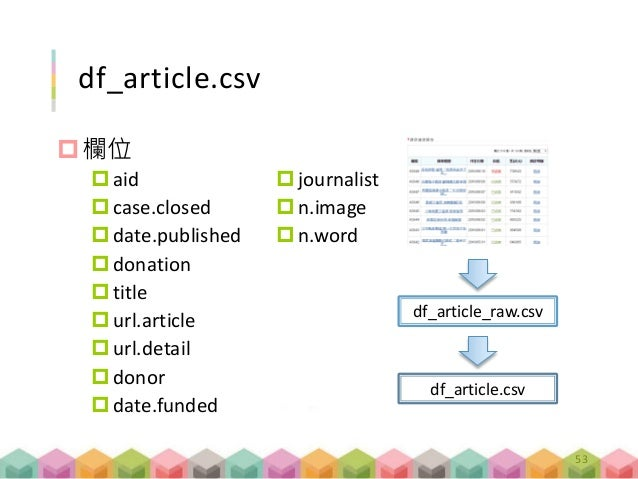 df_article.csv 欄位 aid case.closed date.published donation title url.article url.detail donor date.funded journa...