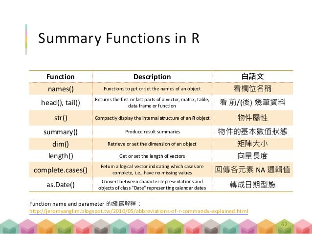 Summary Functions in R Function Description 白話文 names() Functions to get or set the names of an object 看欄位名稱 head(), tail(...