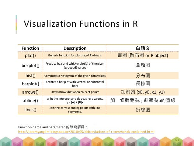 Visualization Functions in R Function Description 白話文 plot() Generic function for plotting of R objects 畫圖 (散布圖 or R objec...