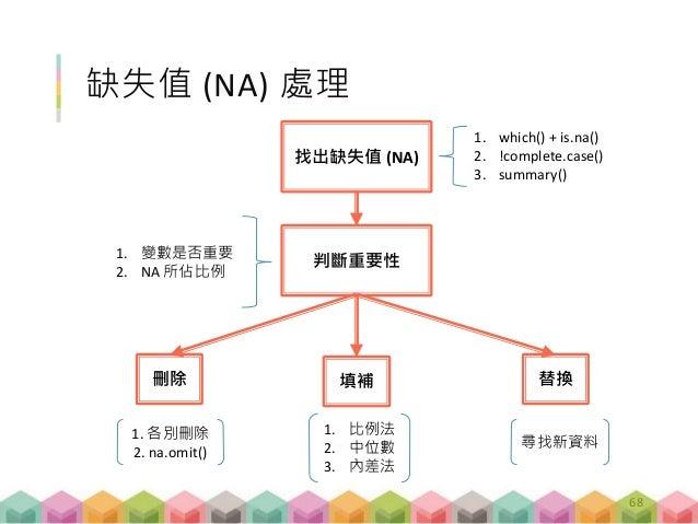 缺失值 (NA) 處理 判斷重要性 填補刪除 找出缺失值 (NA) 替換 1. which() + is.na() 2. !complete.case() 3. summary() 1. 變數是否重要 2. NA 所佔比例 1. 各別刪除 2....