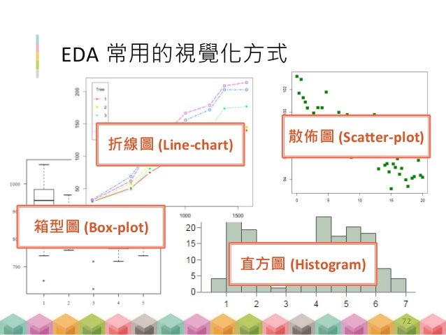 EDA 常用的視覺化方式 箱型圖 (Box-plot) 直方圖 (Histogram) 散佈圖 (Scatter-plot) 折線圖 (Line-chart) 72