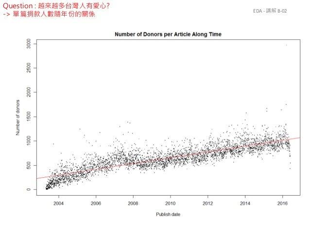 EDA - 講解 B-02 Question : 越來越多台灣人有愛心? -> 單篇捐款人數隨年份的關係