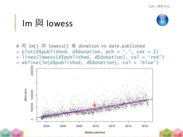 # 用 lm() 與 lowess() 看 donation vs date.published > plot(d$published, d$donation, pch = '.', cex = 2) > lines(lowess(d$publ...