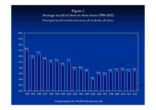 Figure 1                               Average recall of door to door items 1994-2012                               Prompt...