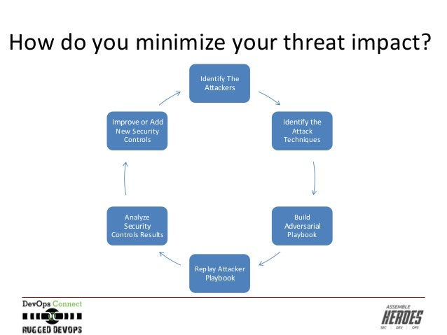 How do you minimize your threat impact? Identify The Attackers Identify the Attack Techniques Build Adversarial Playbook R...