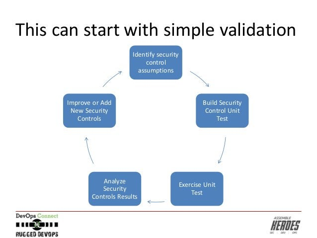 This can start with simple validation Identify security control assumptions Build Security Control Unit Test Exercise Unit...
