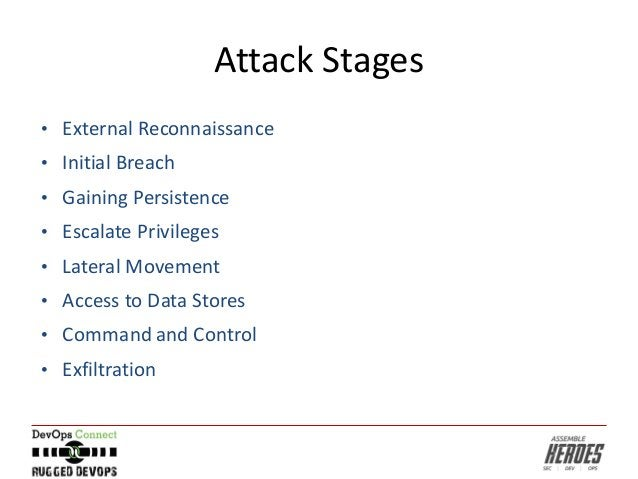 Attack Stages • External Reconnaissance • Initial Breach • Gaining Persistence • Escalate Privileges • Lateral Movement • ...
