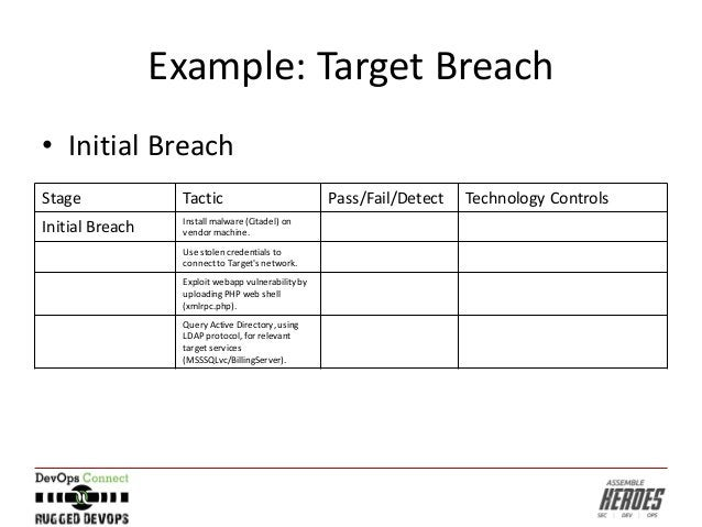 Example: Target Breach • Initial Breach Stage Tactic Pass/Fail/Detect Technology Controls Initial Breach Install malware (...